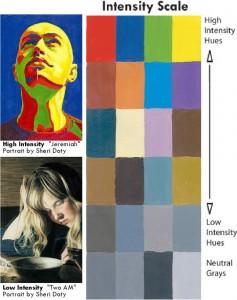 color-intensity